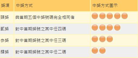 今彩539/基本玩法/獎金配置方式/玩法機率開獎號碼查詢/九州娛樂網@香港六合彩,大樂透,今彩539,38樂合彩,玩法機率開獎號碼查詢|PChome 個人新聞台